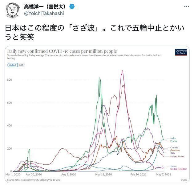 高橋氏のツイート