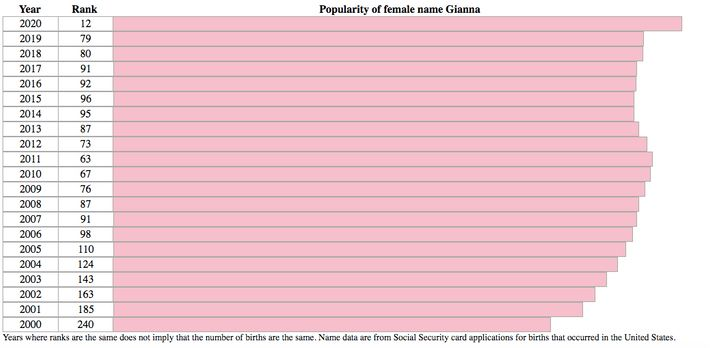 """In 2020, 7,826 newborn girls were named Gianna -- which is also the name of <a href=""""https://www.huffpost.com/entry/george-floyd-daughter-gianna-floyd-stephen-jackson_n_5ed7a444c5b6f8b2ac14a83c"""" target=""""_blank"""" role=""""link"""" class="""" js-entry-link cet-internal-link"""" data-vars-item-name=""""George Floyd&#x27;s daughter"""" data-vars-item-type=""""text"""" data-vars-unit-name=""""60ad3cbce4b0a24c4f81fded"""" data-vars-unit-type=""""buzz_body"""" data-vars-target-content-id=""""https://www.huffpost.com/entry/george-floyd-daughter-gianna-floyd-stephen-jackson_n_5ed7a444c5b6f8b2ac14a83c"""" data-vars-target-content-type=""""buzz"""" data-vars-type=""""web_internal_link"""">George Floyd's daughter</a>."""