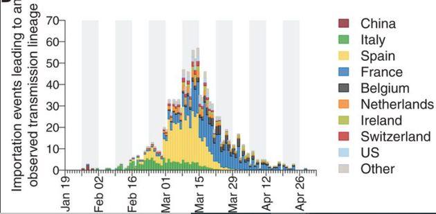 L'origine des cas importés de coronavirus de janvier à avril 2020 au