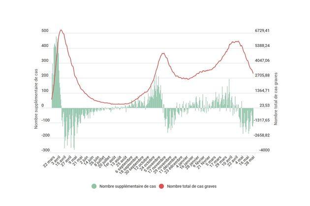 Ce dimanche 30 mai, le nombre de malades du covid-19 pris en charge en réanimation est passé sous les