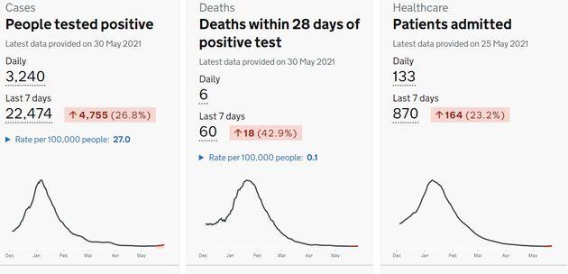 Les cas, décès et hospitalisations liés au Covid-19 repartent à la hausse depuis une semaine au
