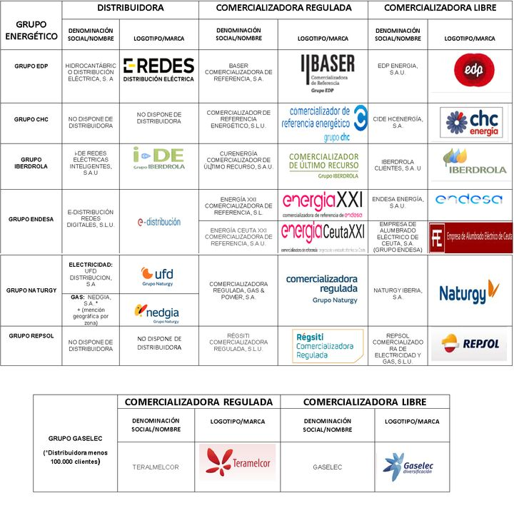 Listado de nombres y logos de las comercializadoras reguladas y libres de electricidad.