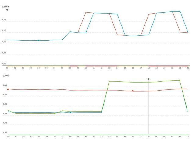 Precios del kWh los días 2-6-2021 (arriba: líneas azul y roja) y el 2-6-2020 (abajo: línea verde). Para...