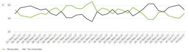 En la gráfica se muestra la variabilidad de la contribución de las energías renovables (en verde) que...