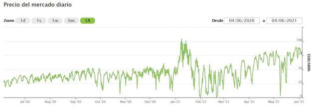 Precio medio diario de la electricidad (€/MWt) en el último año. Esto es lo que perciben los productores....