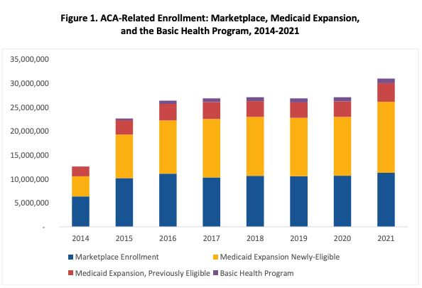 Combined enrollment in Affordable Care Act insurance programs, 2014 through 2021, according to the Department of Health and H