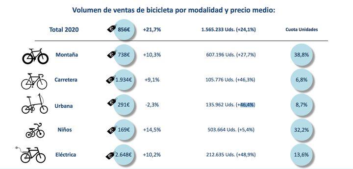 Datos de tipos de bicicletas compradas en 2020.