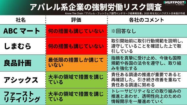 日本企業5社の評価とコメント