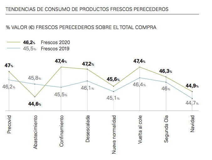 Tendencias de consumo de productos frescos perecederos.