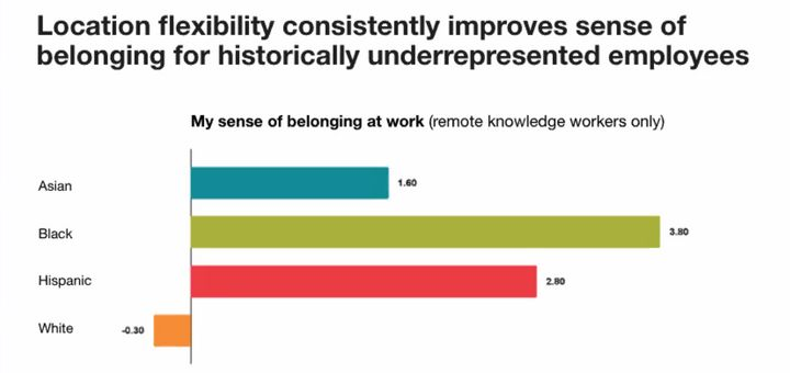 Black professionals felt the highest sense of belonging when they were able to work remotely, the survey found. Their white colleagues, meanwhile, felt less belonging when doing remote work.