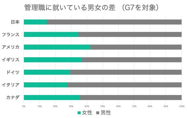 Global Gender Gap Report 2021よりHUFFPOST Japan作成。ジェンダーギャップ指数2021「経済 –