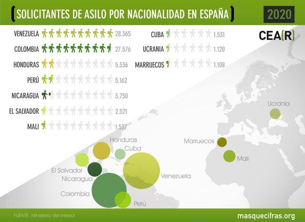 Solicitantes de asilo en España por
