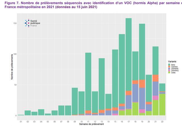 L'évolution des différents variants sur les cas de Covid-19 séquencés en France (hors variant alpha,...