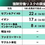 【強制労働リスク調査】日本の食品系企業、26位〜38位と低評価続出。改善に向けた取り組みは?