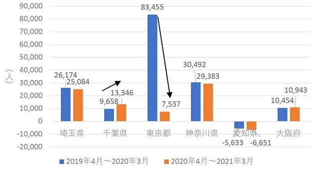 図2 東京圏1都3県及び愛知県、大阪府の転入超過数の推移