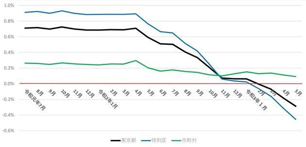 図1 東京都、特別区、市町村の総人口の対前年同月増減率の推移