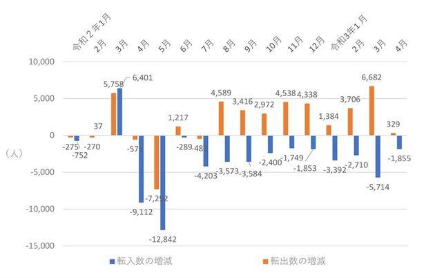 図4 東京都の月別転出、転入数の対前年同月比増減数