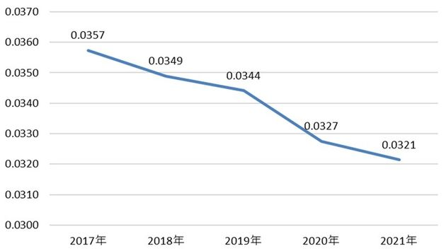 図6 東京都の女性0歳児比の推移(各年1月1日)注:女性0歳児比;15~49歳の女性人口に対する0歳人口の比率