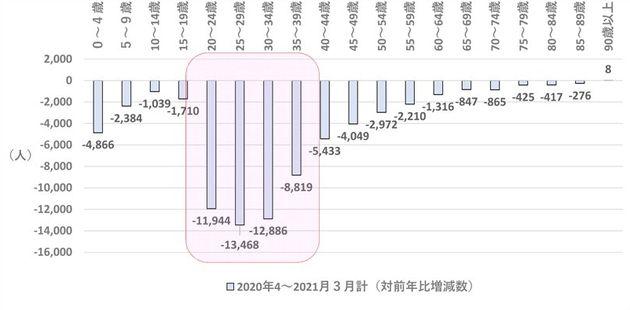 図5 東京都の令和2年度の年齢階層別月別転入超過数合計の対前年度比増減数