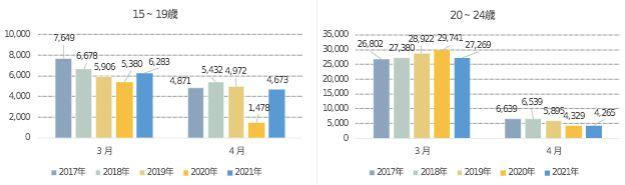 図7 東京都の15~19歳、20~24歳の3月、4月における転出入超過数の推移