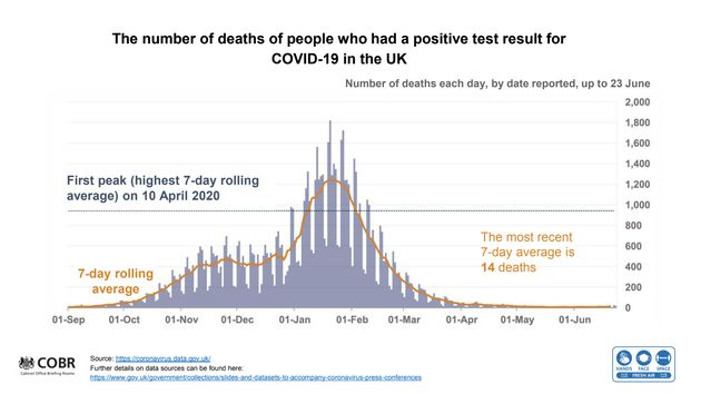 UK government Covid