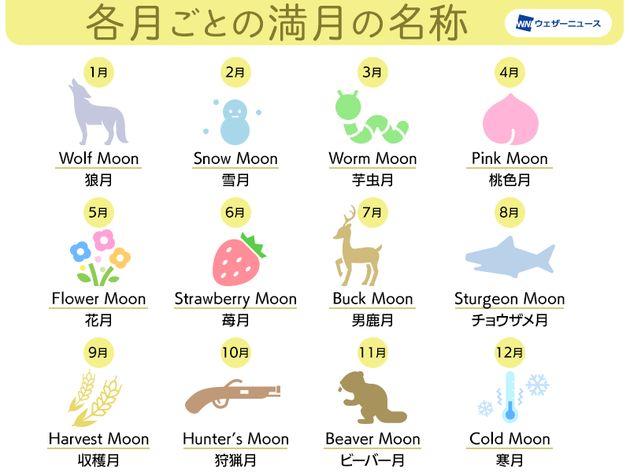 各月ごとの満月の名称