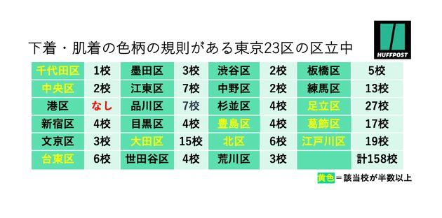 下着・肌着の色柄の決まりがある東京23区の区立中学校(2021年6月時点、ハフポスト日本版調べ)