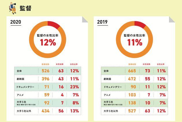 2019〜2020年に劇場公開された全作品における女性監督の比率は11〜12%