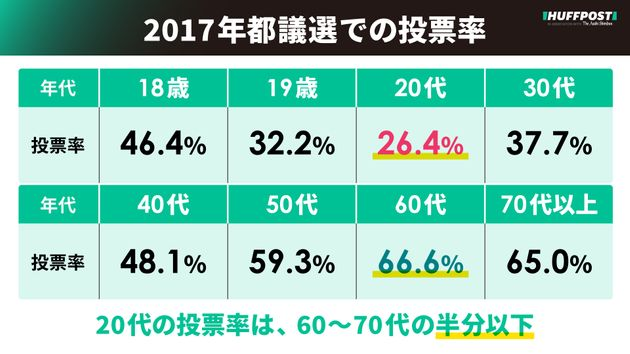 2017年都議選の投票率