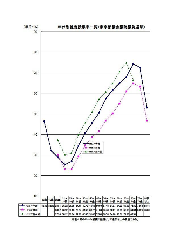 過去3回の都議選での年代別推定投票率