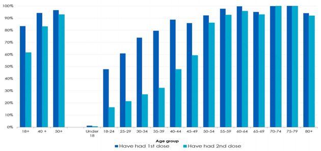 Le taux de vaccination par classe d'âge au