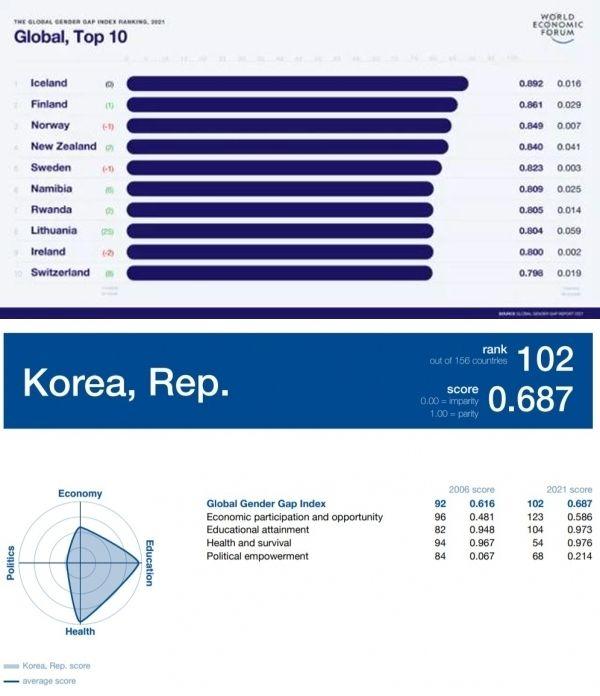 성 격차 지수 상위 10개국(위). 한국의 성 격차 지수는 0.687(1에 갈수록 평등하다)로 156개국 중 102위로