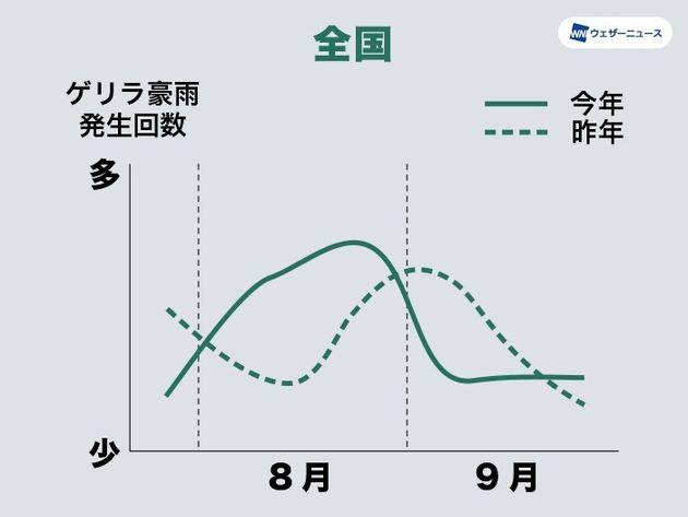 7月後半〜9月のゲリラ豪雨発生傾向