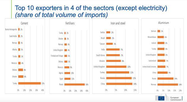 Maggiori esportatori