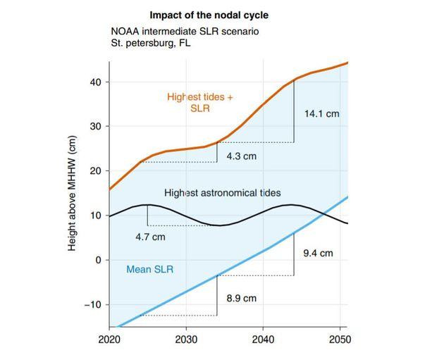 La montée des eaux va entraîner des marées de plus en plus hautes quand la Lune et la Terre