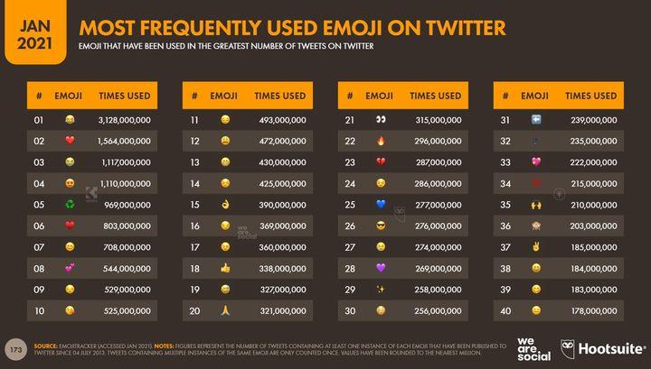 Los emojis más utilizados en Twitter.