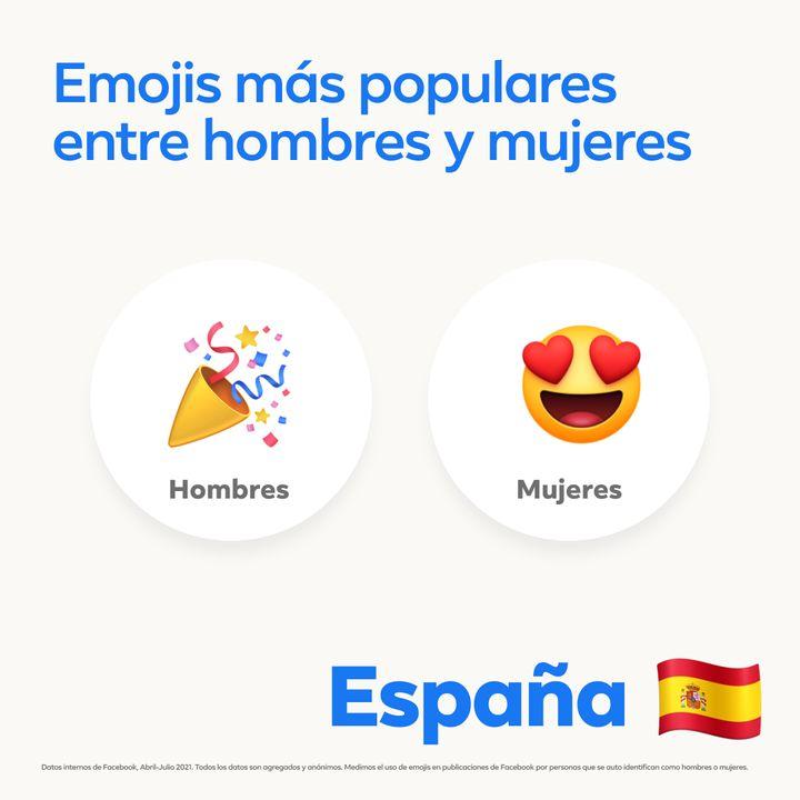 Emojis favoritos de hombres y mujeres.