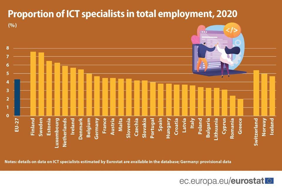 Eurostat: Τελευταία η Ελλάδα στους ειδικούς πληροφορικής και