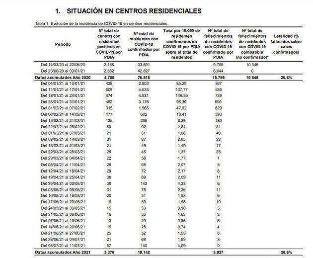 Covid data in residences
