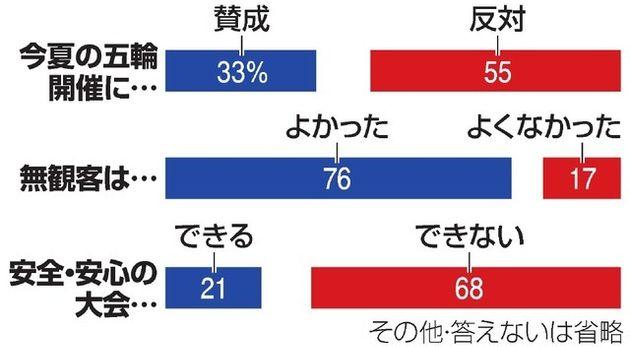 【グラフ】五輪開催の賛否