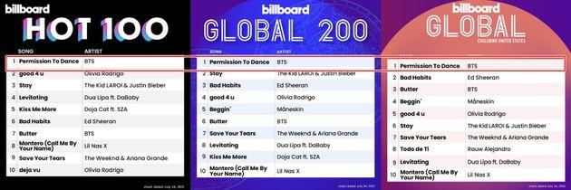 빌보드 싱글 차트 1위 방탄소년단 '퍼미션 투