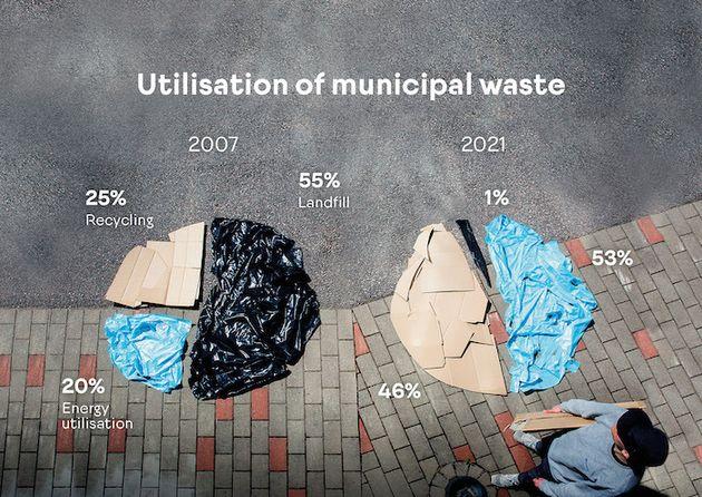 都市ゴミの活用方法の比較。黒色のゴミ袋が埋め立て率、水色はエネルギー利用率、ダンボールはリサイクル率を示している