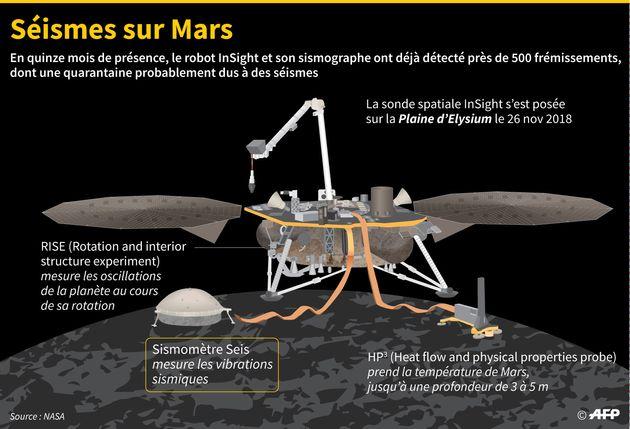 Présentation de la sonde InSight de la Nasa qui s'est posée sur Mars en novembre 2018 et qui a détecté...