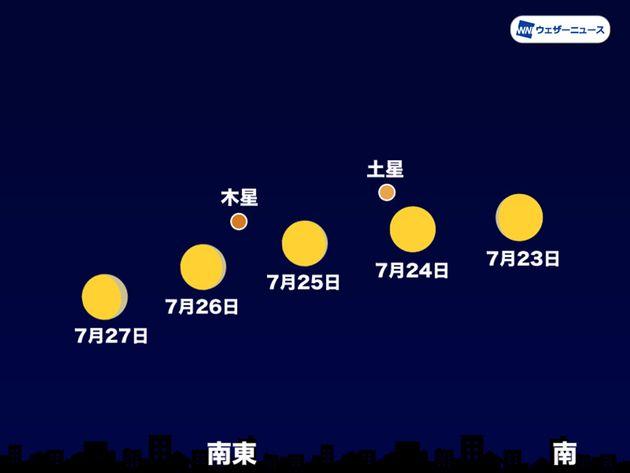 23日~27日の23時頃 南~南東の空(東京)