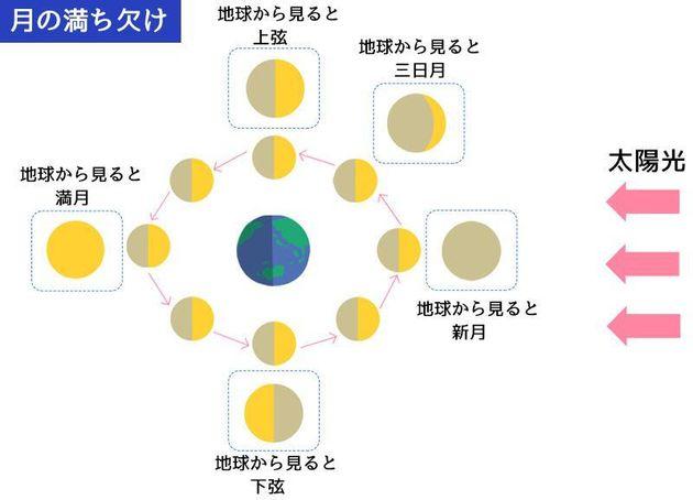 太陽、月、地球の位置関係