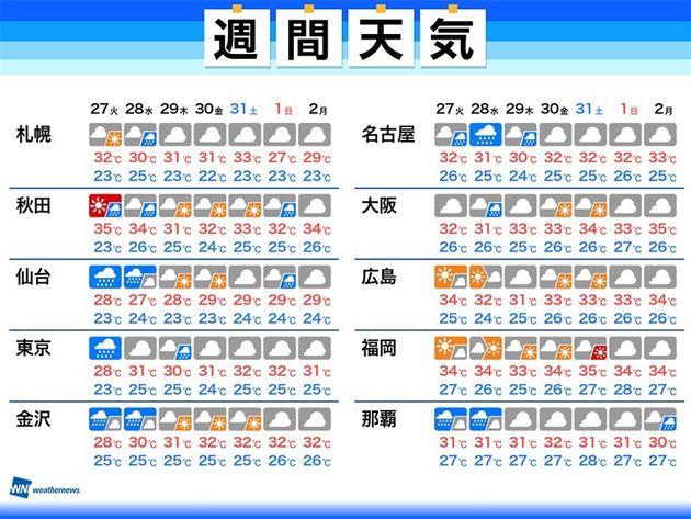 台風8号による天気の影響は? 通過後は東京など関東でも暑さ続く(週間天気)