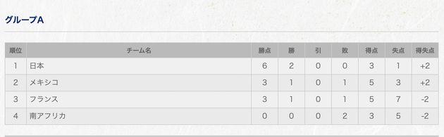 グループAの順位表