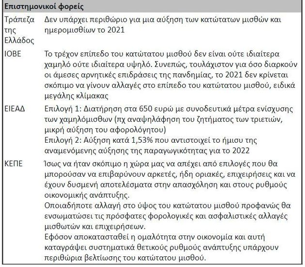 Πώς διαμορφώνεται ο νέος κατώτατος μισθός στην Ελλάδα (Αναλυτικοί