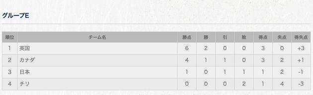 グループEの順位表