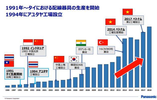 世界8カ国の工場で配線器具を生産し、近隣国へ供給。売上を伸ばし、世界シェアトップを目指す